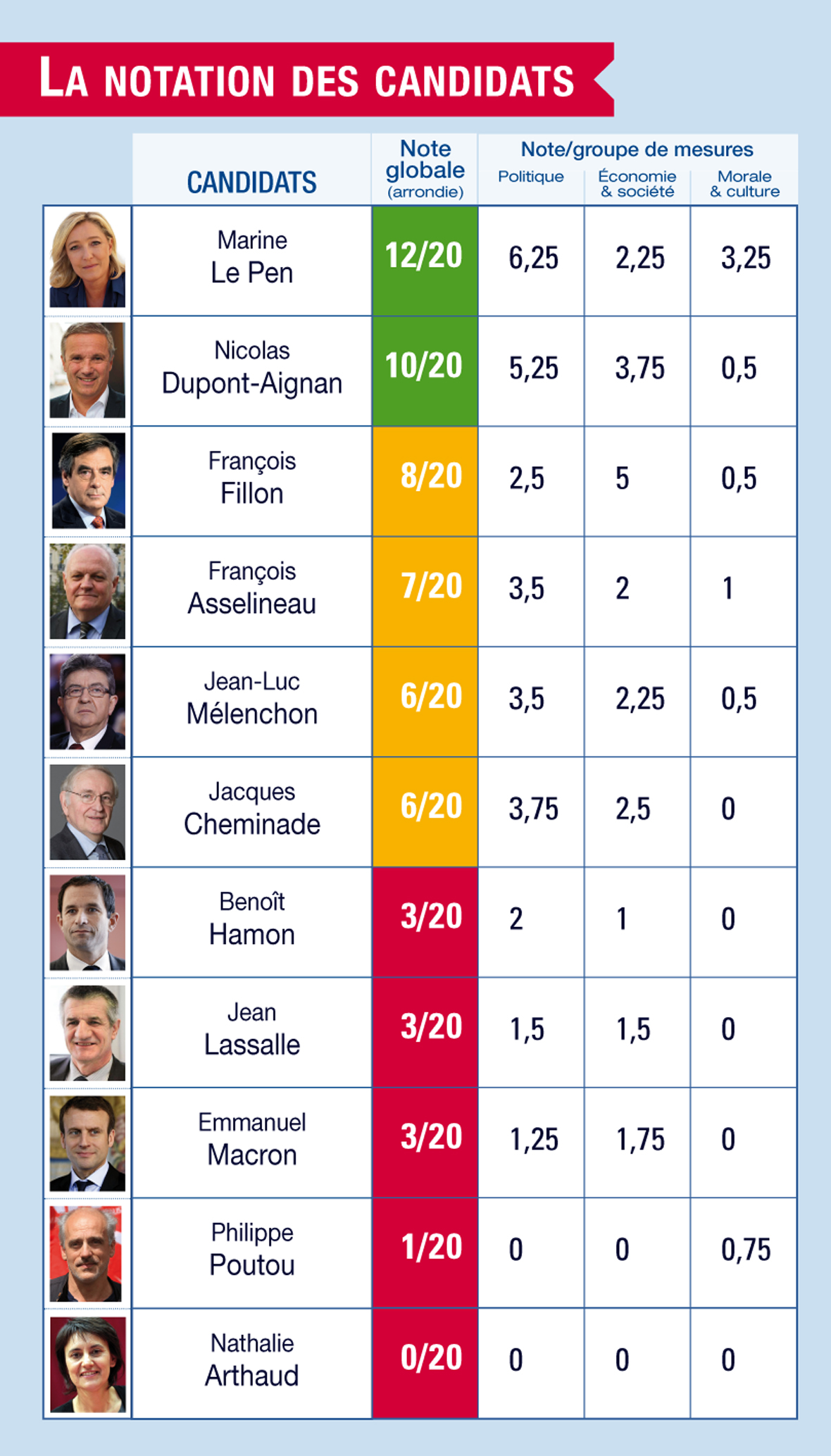 NOTATION CANDIDATS PRESIDENTIELLE DEFINITIF