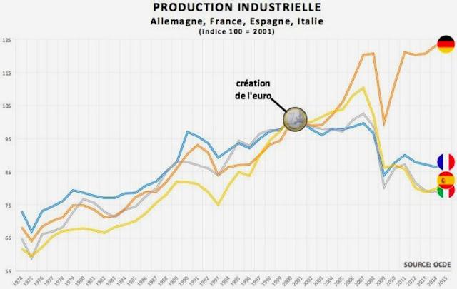production-industrielle